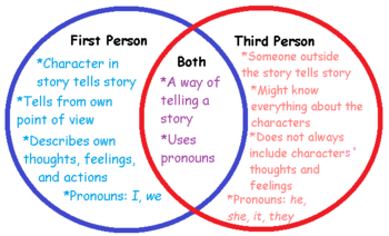 Examples Of Third Person Stories For Kids