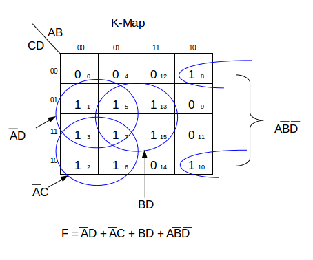 How to Simplify Logic Functions Using Karnaugh Maps | Study.com  Variable K Map on prime implicants k map, sop k map, 3 input k map, d flip flop k map, display 7-segment k map,