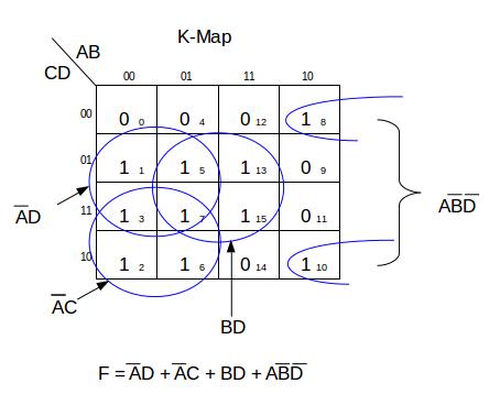 How to Simplify Logic Functions Using Karnaugh Maps | Study com