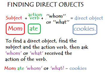 Direct object lesson for kids definition examples study finding the direct object fandeluxe Images