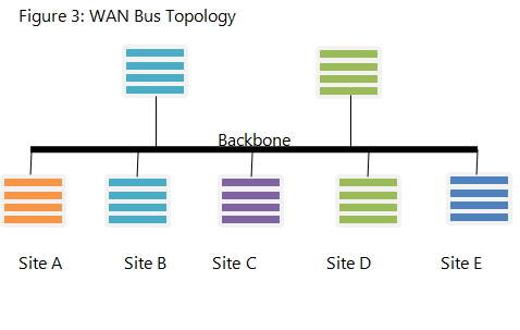 Wide area network topologies study communication in this bus topology publicscrutiny Gallery