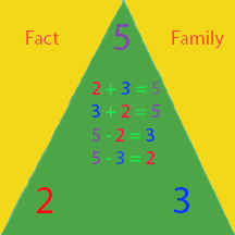 Fact Families (elementary) Worksheet | abcteach