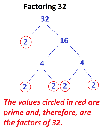 what is the square root of 32? | study