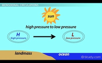 sun, ocean and land with high and low pressure diagram