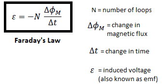 Faraday's Law - Faraday's First Law, Induced Current and ...