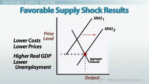 Astounding Favorable Supply Shocks Unfavorable Supply Shocks Video Inspirational Interior Design Netriciaus
