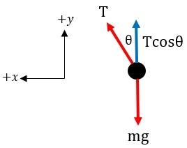 The Conical Pendulum: Analysis & Equations | Study com