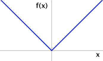 f(x)=|x|