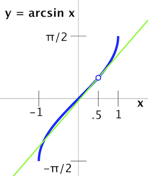 Tangent_line_to_curve_at_x_=_1/2