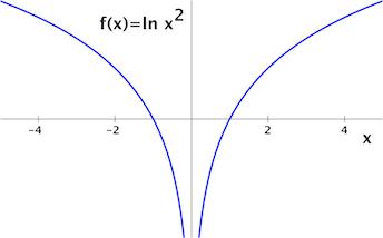 Calculating the Derivative of ln(x)^2 - Video & Lesson Transcript ...