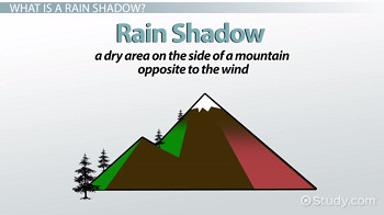 Rain shadow diagram