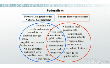 relationship between rule of law and separation powers