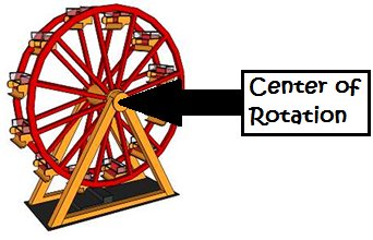 Center of Rotation on a Ferris Wheel