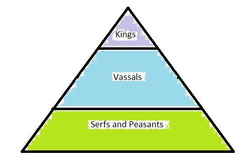Levels In The Feudal System