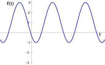sine_function_with_vertical_offset