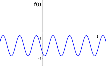 sine_function_below_the_horizontal_axis