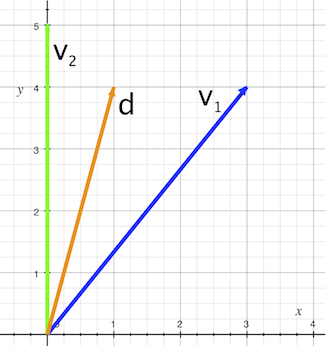 A desired vector d in the basis