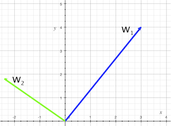 Two orthogonal vectors