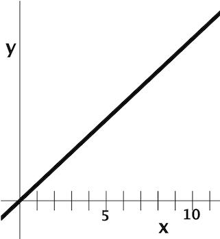 Lnx Derivative of