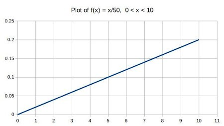 The following density function describes a random variable X