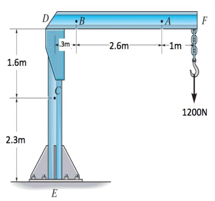 The boom DF and the jib crane have a uniform weight of 70N/m