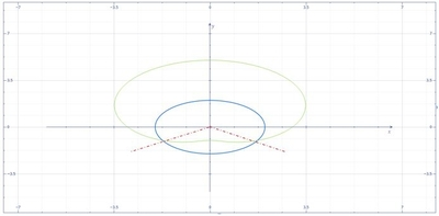 Find the area of the region that is common to the graphs r ...