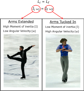 Law Of Conservation Of Angular Momentum Video Lesson Transcript