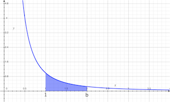 graph of area under the 1/x^2 curve from 1 to b