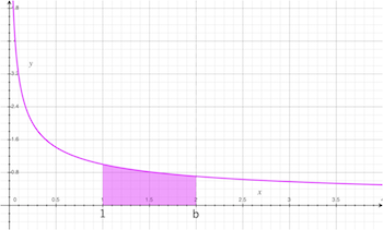 graph of area under the curve of 1/x^(1/2)