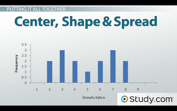 What are center shape and spread video lesson transcript example of center shape and spread ccuart Gallery