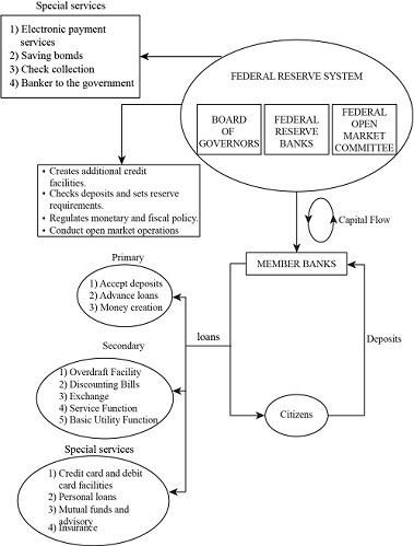 Create a diagram of the U.S. banking system and the ...