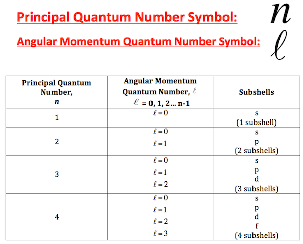 Principal and Angular Momentum Quantum Numbers