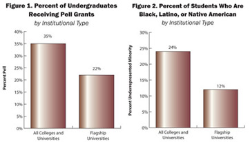 Percentage of minority and low-income students at research universities in 2004