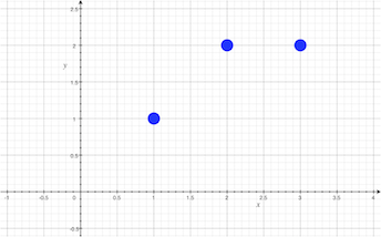 Least-Squares Regression: Definition, Equations & Examples
