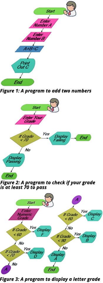 Flowchart symbols in programming definition functions examples flowchart examples ccuart Images