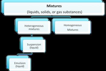 Suspension Mixture Examples