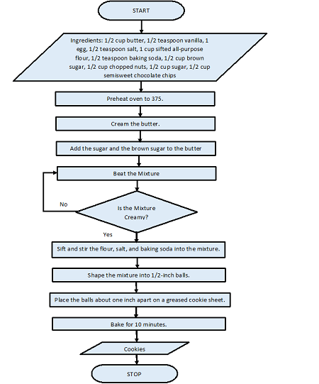Create a flowchart that shows the necessary steps for making the