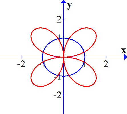 Consider Polar Curves R 2 Sin 2 Theta And R 1 A Find The Area Of The Region That Lies Inside The First Curve But Outside The Second Curve B Express The