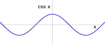 Cosine_for_both_negative_and_positive_values_of_x