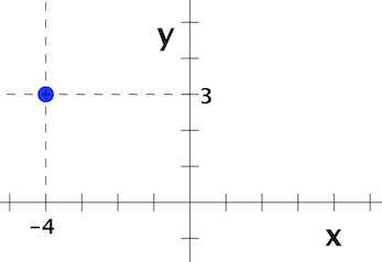 A_point_located_at_(-4, 3)