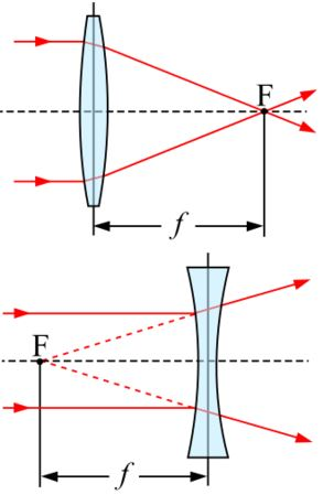 Focal Length: Definition, Equation & Examples - Video