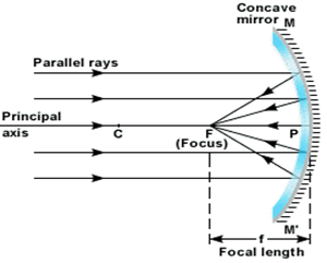 focal length of a concave mirror