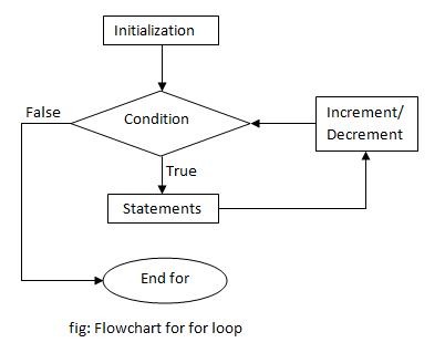 For Loop Definition Example Results Study