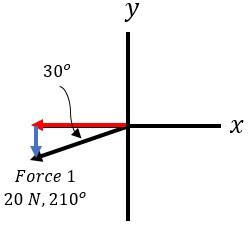 Composition & Equilibrium of Coplanar Forces | Study com