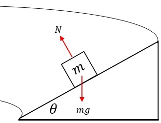 Circular Motion Around a Banked Circular Track | Study com