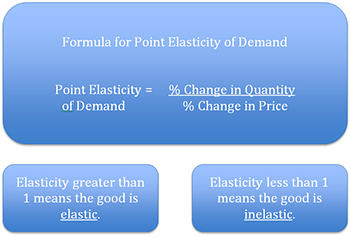 Point Elasticity Method Formula Video Lesson Transcript