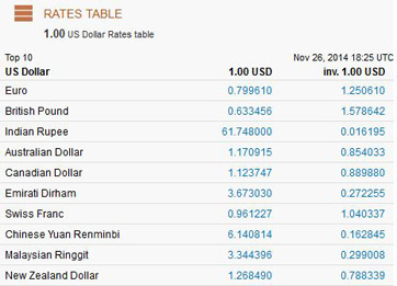 In This Exchange Rate Table We See That 1 U S Dollar Is Worth 0 63 British Pounds Also Has A Second Column Gives The