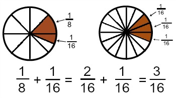 How To Add Fractions With Unlike Denominators Study Com