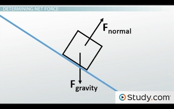 free body diagram showing normal force and gravity