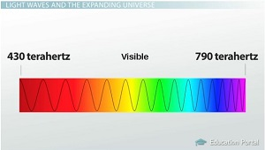 Frequencies Visible Light